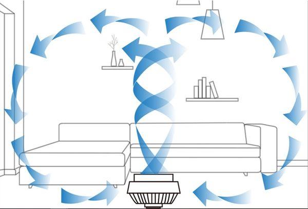 空氣循環示意圖