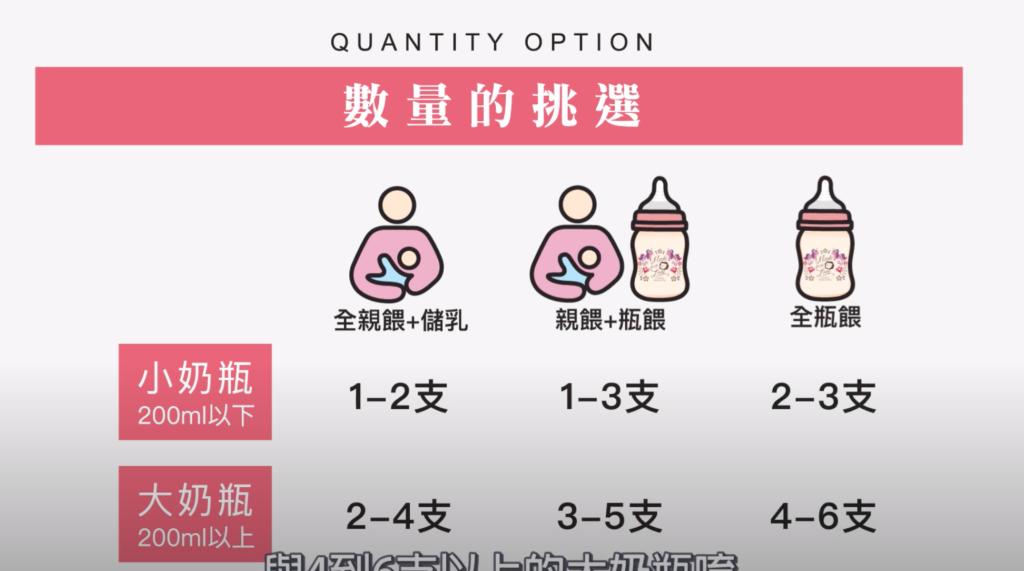 小獅王辛巴奶瓶數量介紹